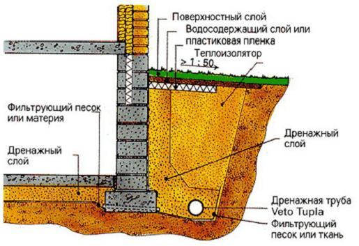 фото гидроизоляции частного дома