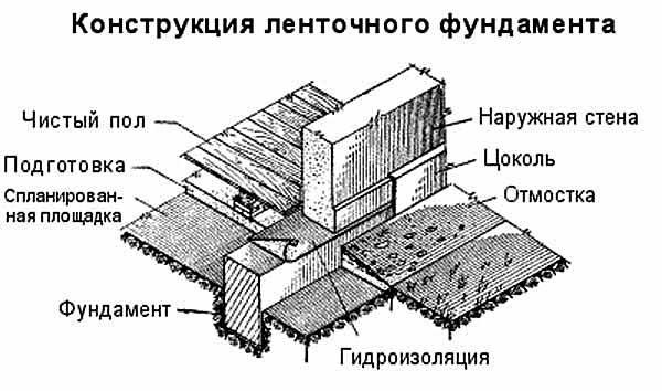 фото конструкции ленточного фундамента